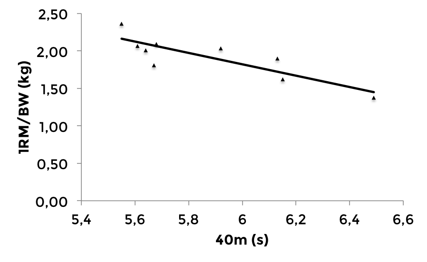 Correlations between lower body 1-RM/BW and A: sprint performance over A2: 40m