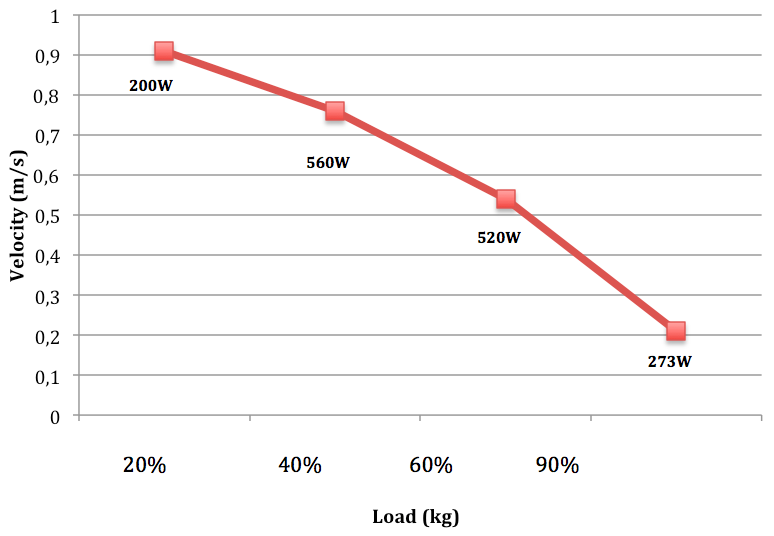 Force-velocity curve of a subject with a maximum repetition of bench press of 120kg
