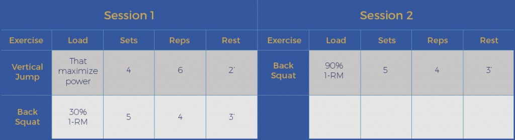 Example of two strength-training sessions targeting power and maximum strength maintenance