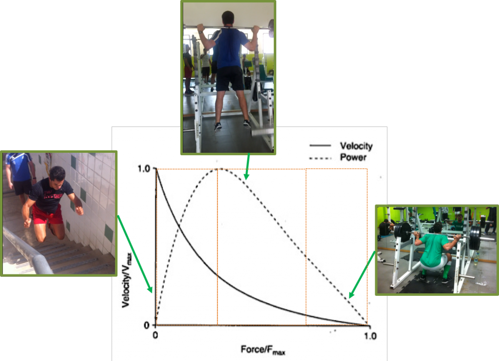 Power training in soccer: force-velocity curve