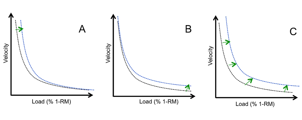 Specificity of adaptations on force velocity curve