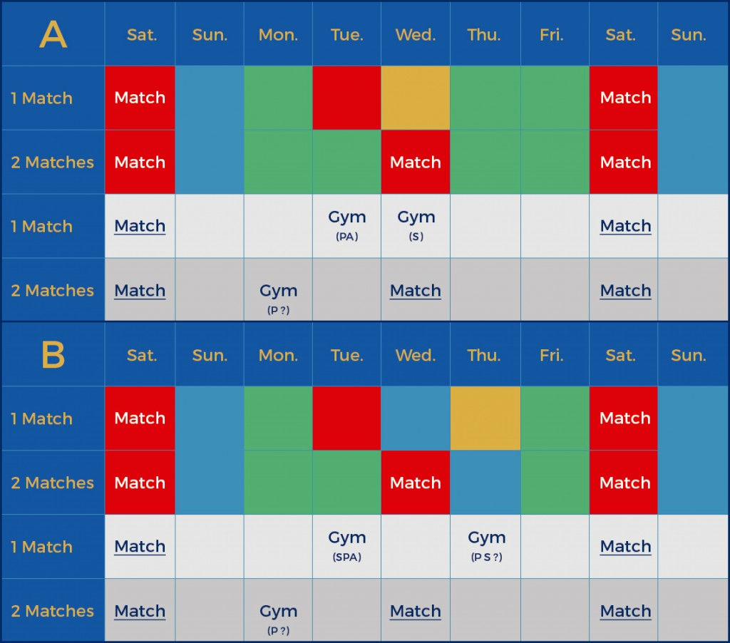 Example of the organization of a training week accordingly to the number of matches. On the 1 and 2 matches week schedule, the previous game was on Saturday