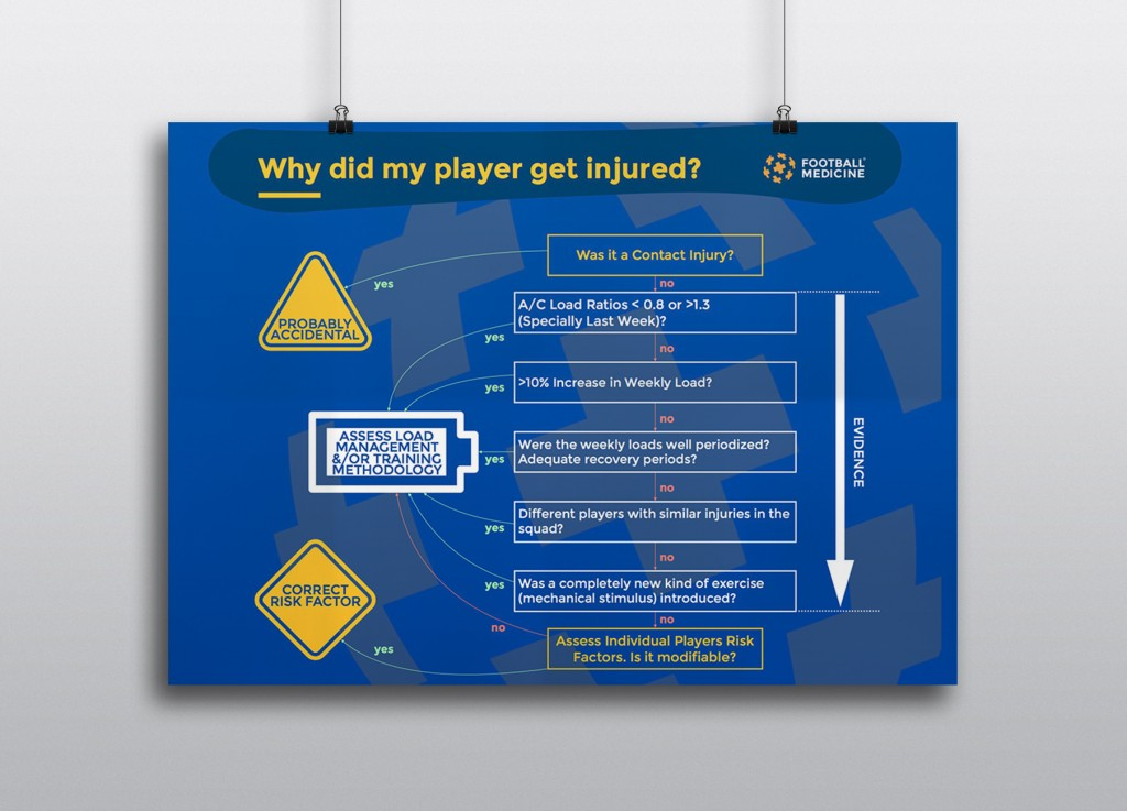 Why did my player get injured? A flowchart brought to you by Football Medicine